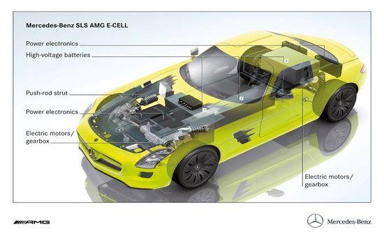 Mercedes-Benz-SLS-AMG-E-Cell-prototype-5.jpg